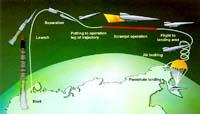 Траектория полета Иглы