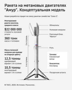 """ракета-носитель """"Амур"""""""